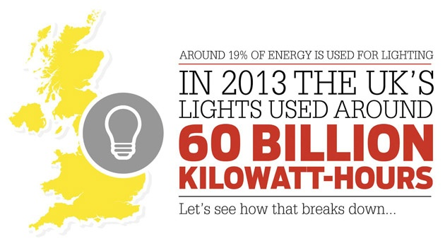 Lightbulb energy use UK