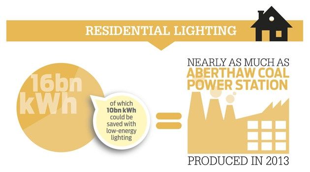 Residential lighting energy use UK