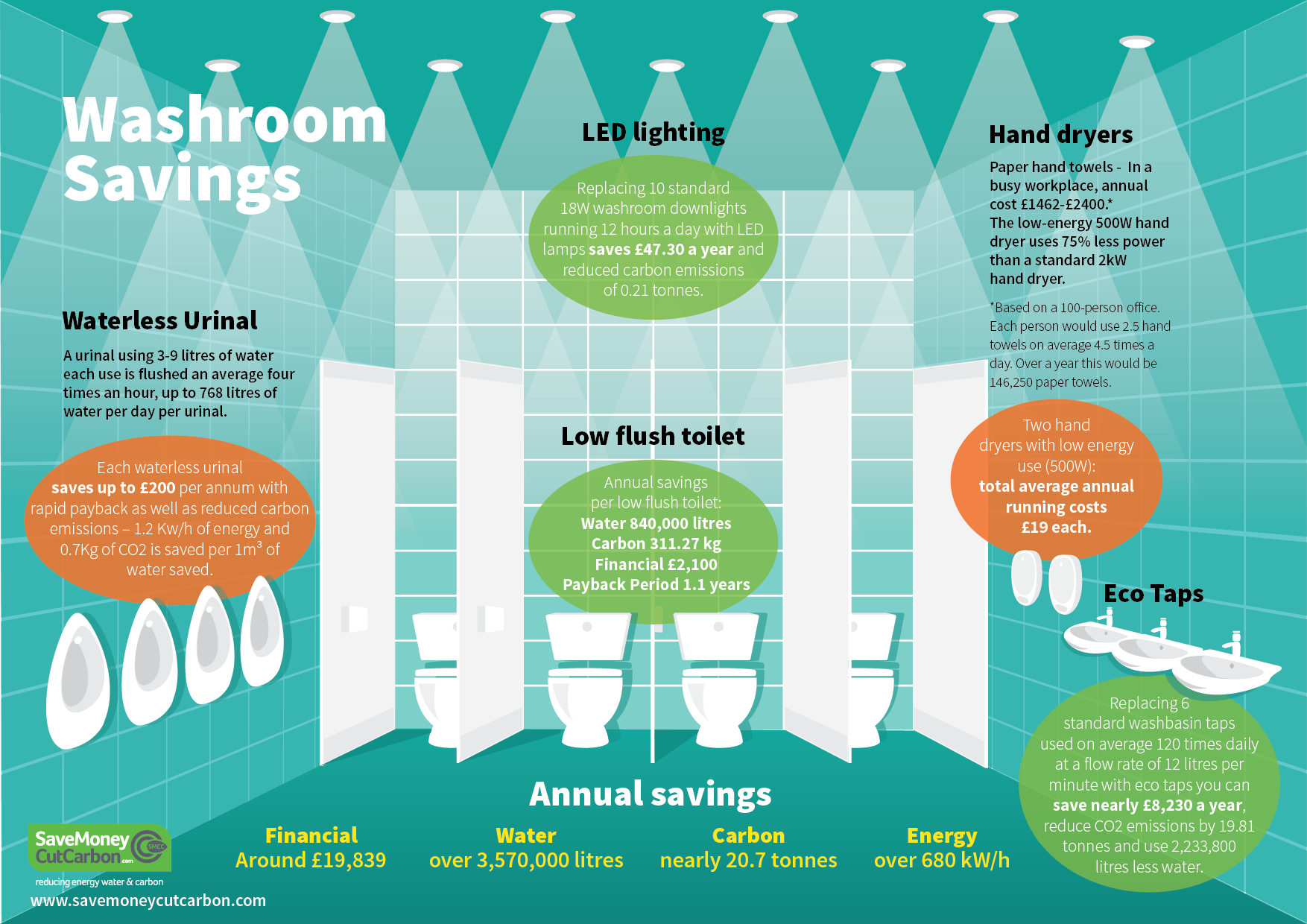 Infographic: SaveMoneyCutCarbon washroom energy and water savings