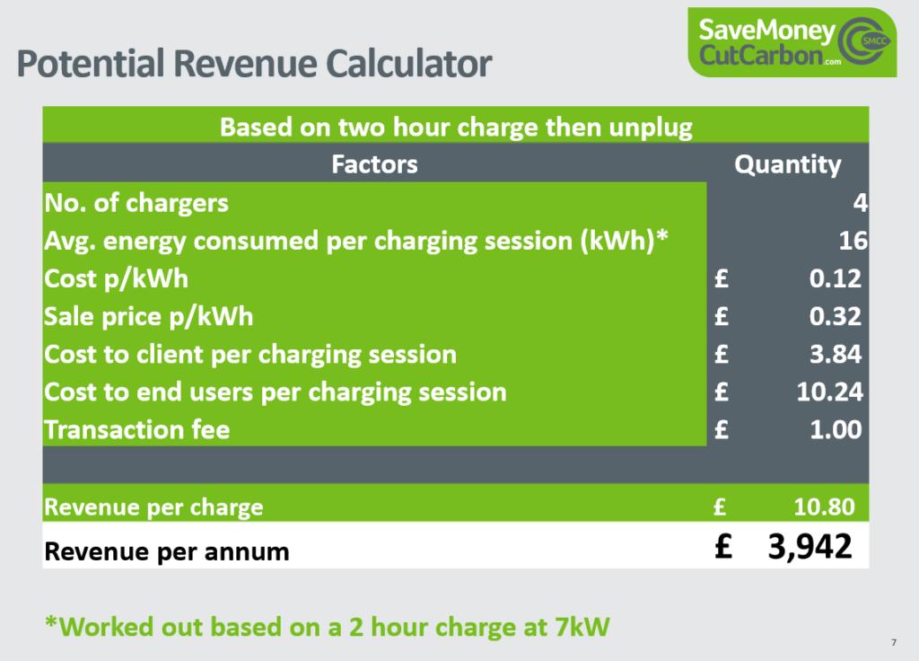 ev charge point revenue