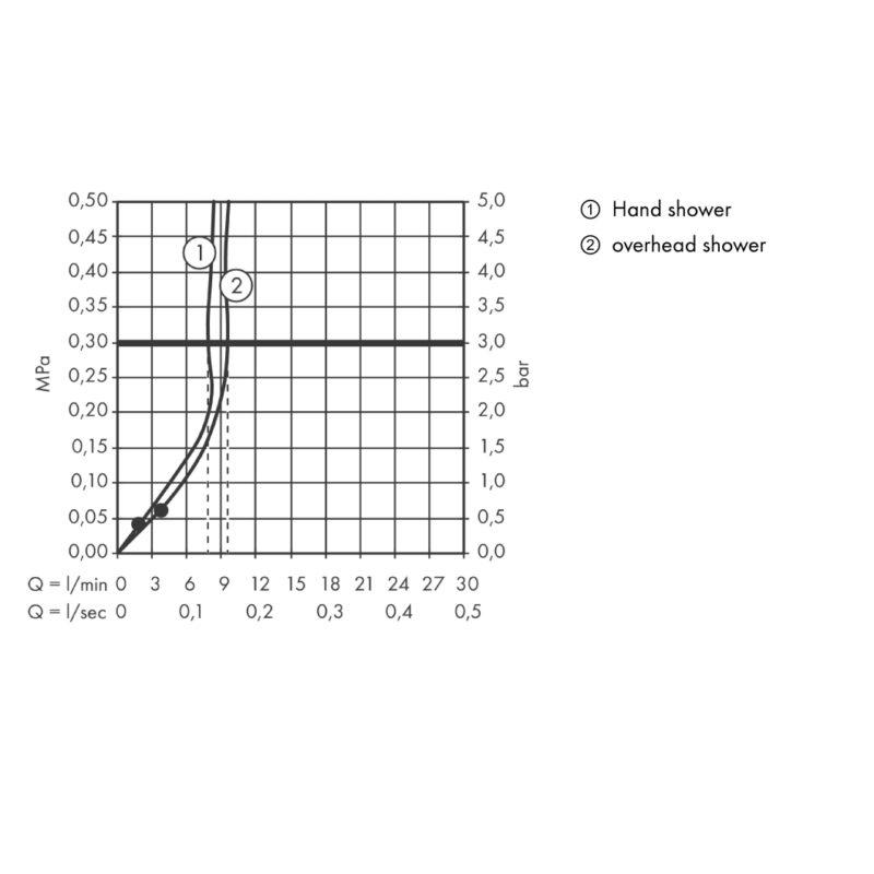 hansgrohe Crometta 1Jet EcoSmart Showerpipe Flow Diagram