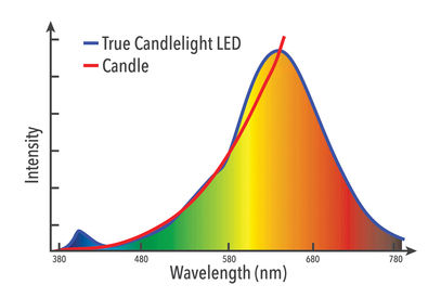 52243_VxRGB_LED_Candle_Graph