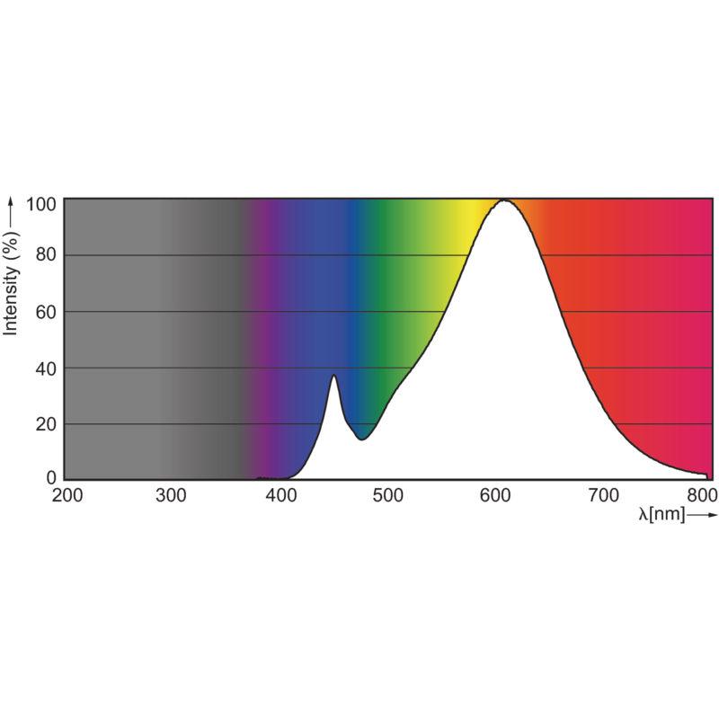 Philips MASTER LEDspot LV MR11 - Colour Spectrum