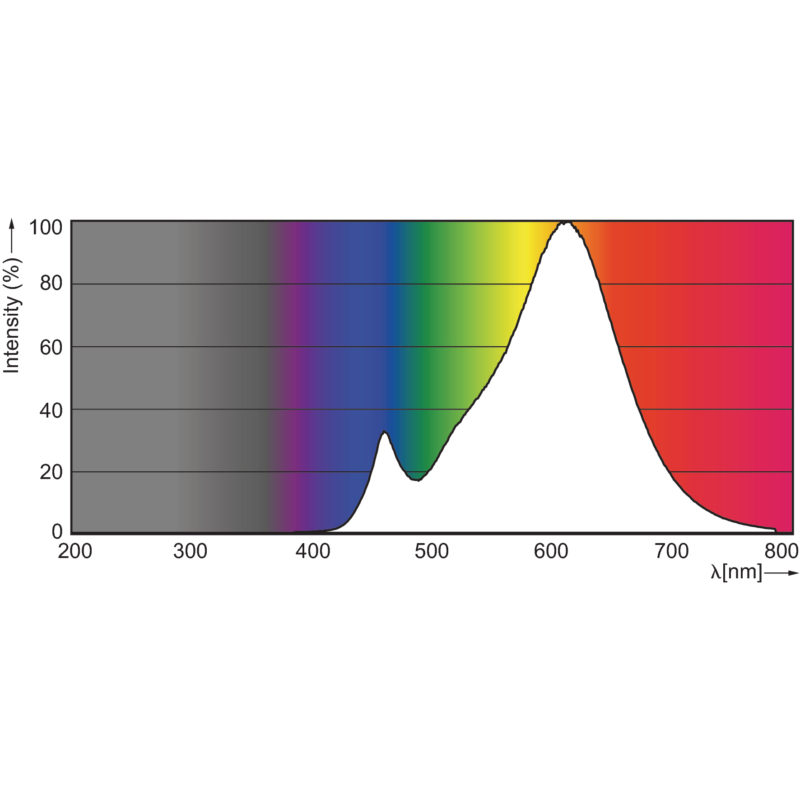Philips MASTER LEDbulb GLS Dimtone E27 - Colour Spectrum