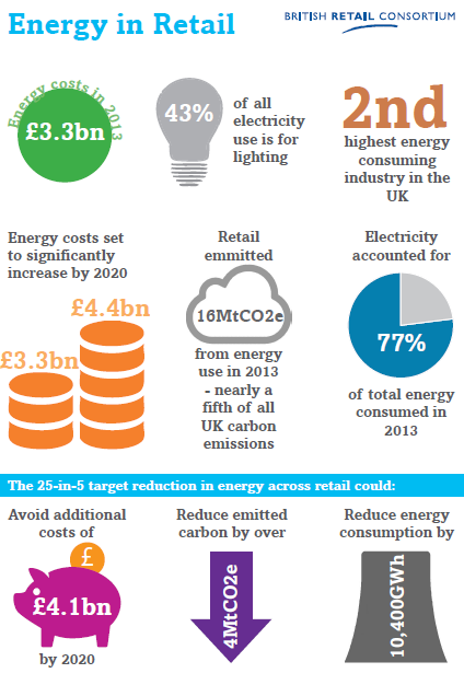 British Retail Consortium energy graphic
