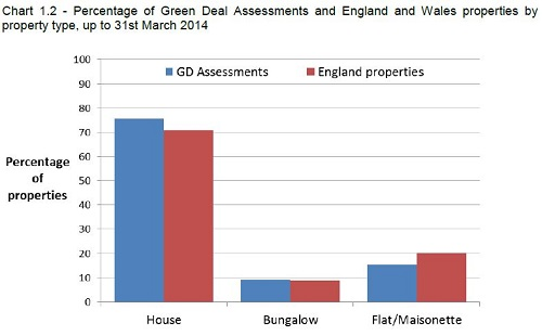 Green Deal properties DECC graph
