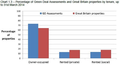 Green Deal assessments by tenure - chart