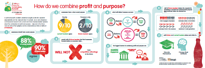 Coca-Cola business sustainability study infographic