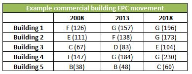 EPC commercial property table