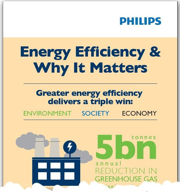 Image with link to Philips lighting ensergy effieciency infographic - SaveMoneyCutCarbon