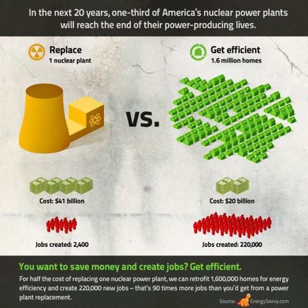 Energy Efficiency And A Low Carbon Economy Measurably