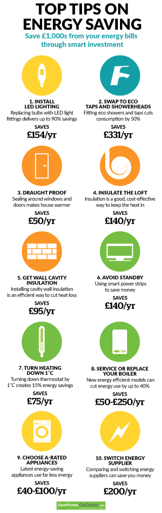 Energy saving top tips infographic