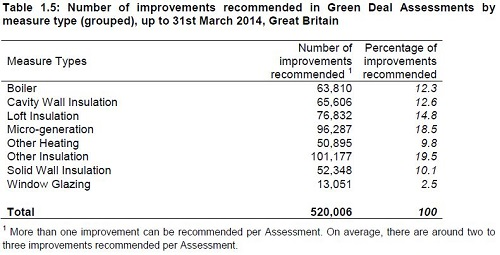 Green Deal types of measures 2014 - chart