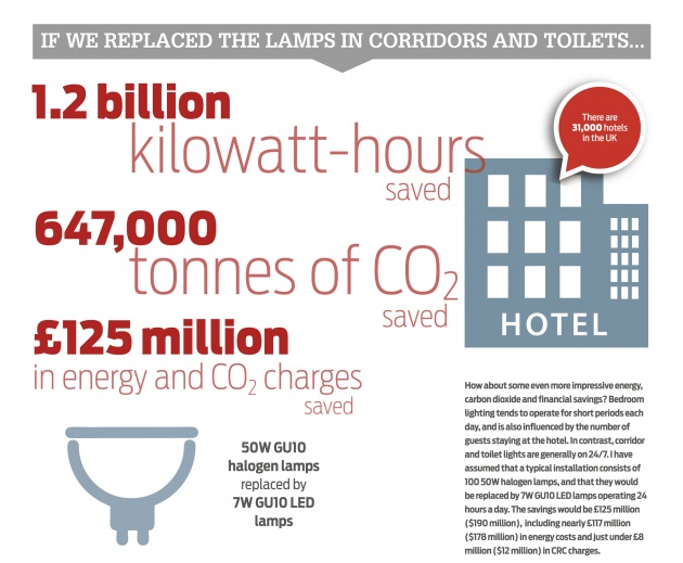 Hotels energy saving and carbon reduction infographic