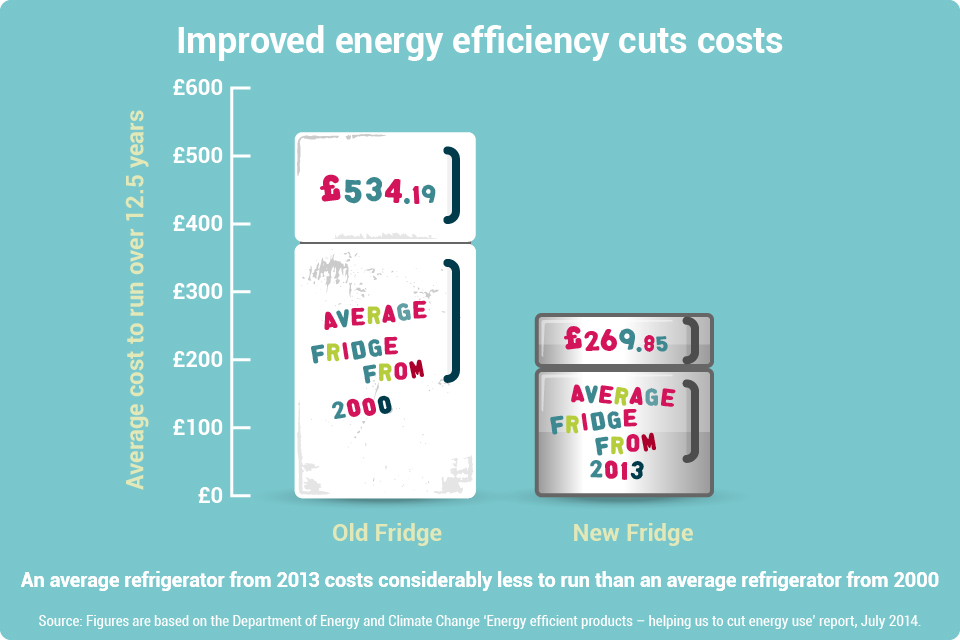 Graphic showing  how improved energy efficiency cuts costs
