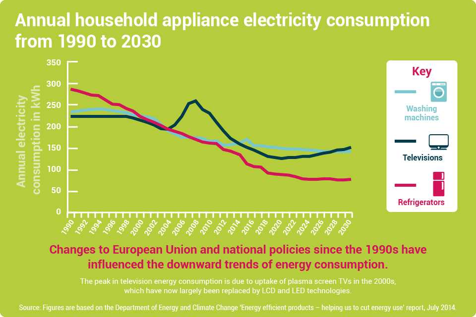 Graph of household electricity costs