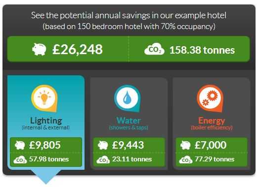 How to save electricity in hotels - savings example
