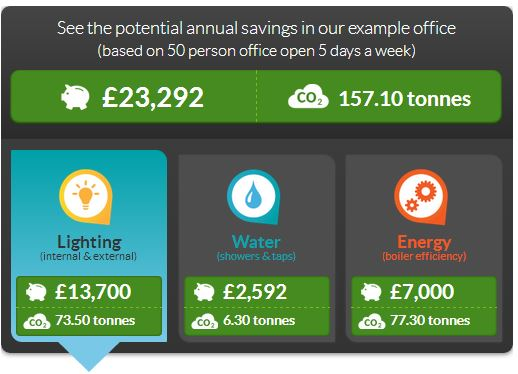 How to save electricity in offices-savings example