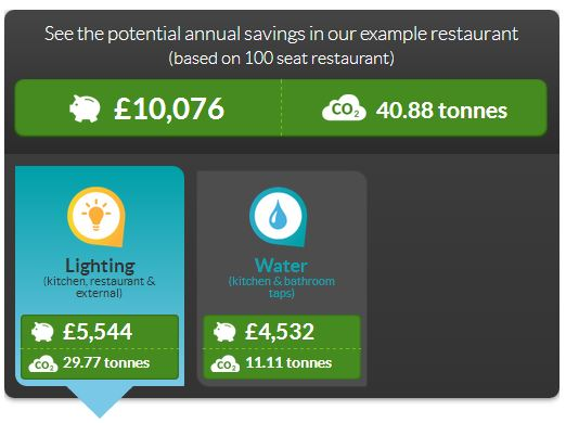 How to save electricity in restaurants - LED savings example