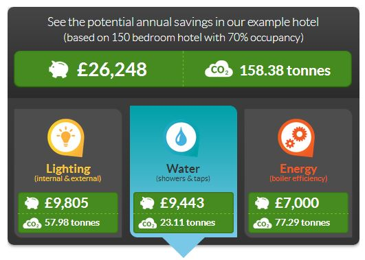 How to save water in hotels - example savings