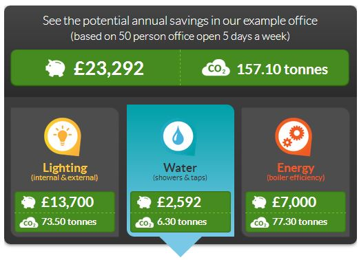 How to save water in offices - savings example