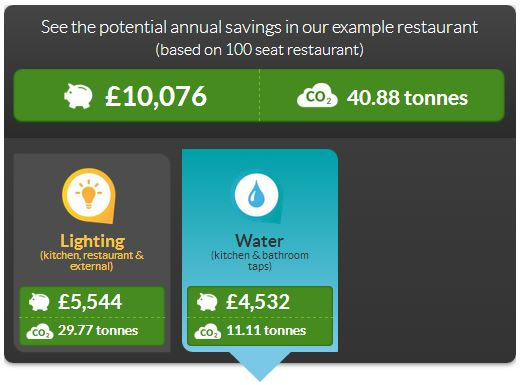 How to save water in restaurants - savings example