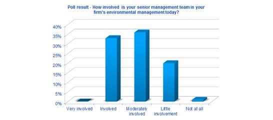 ISO14001 survey chart