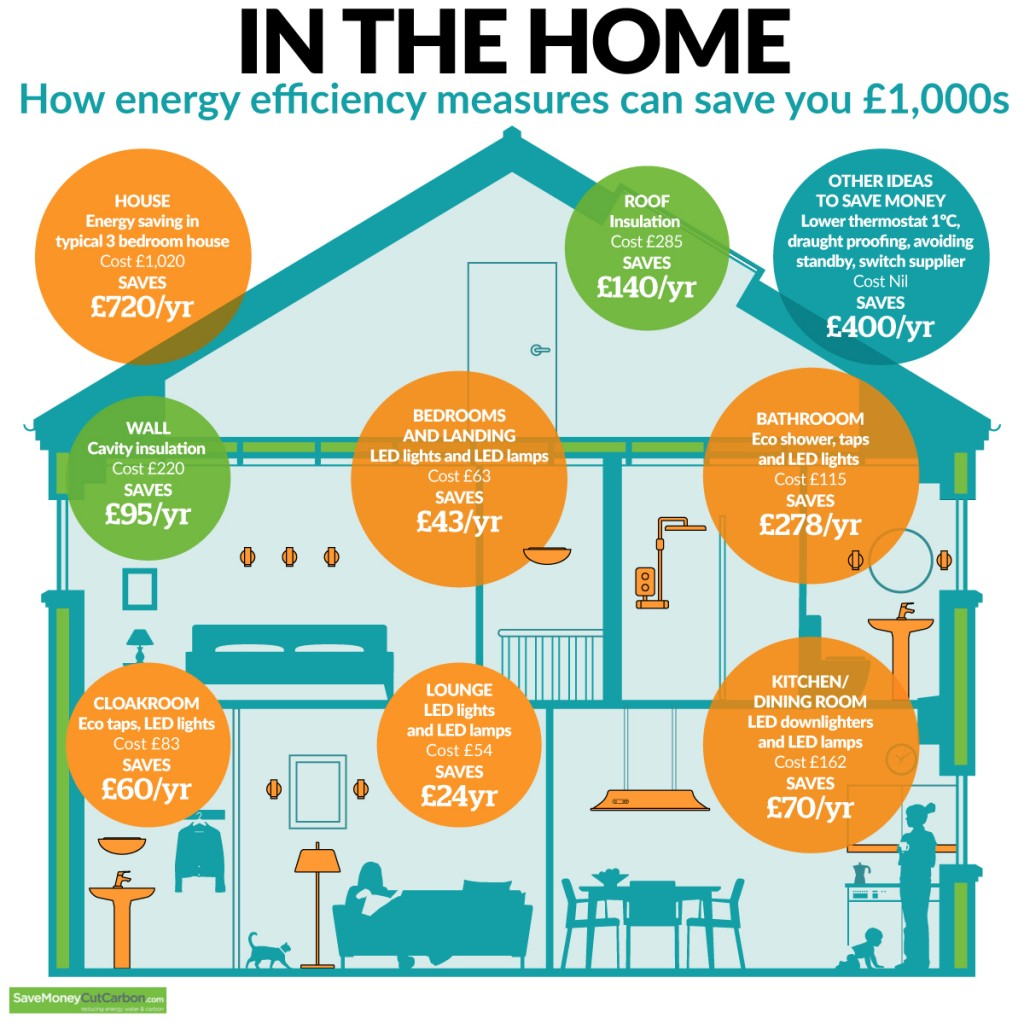 Energy efficiency in the home saved £1000s infographic