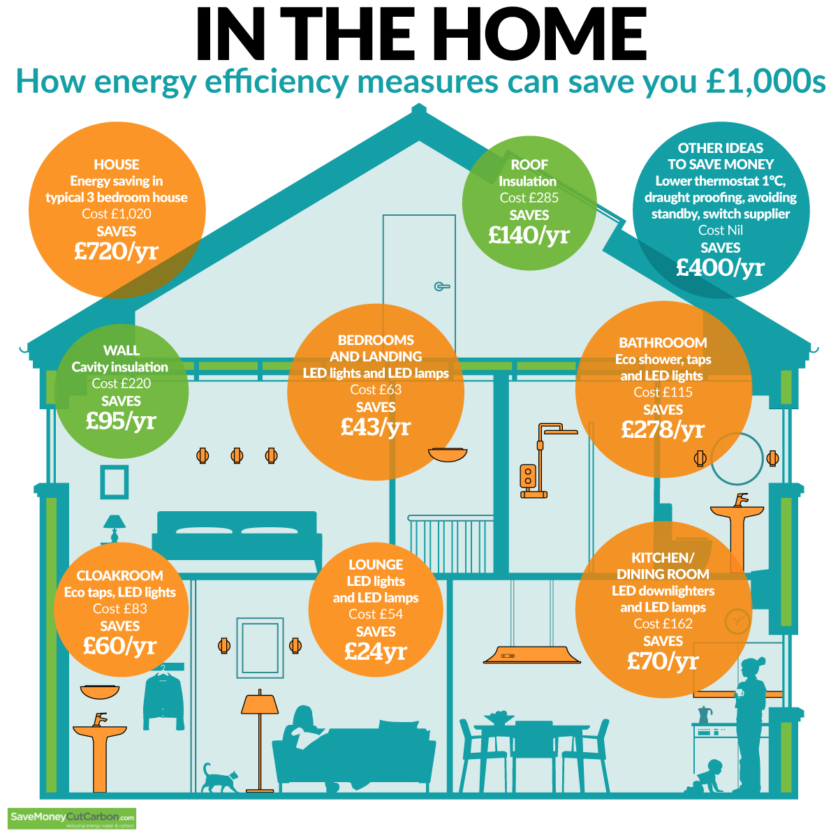Energy savings in the home infographic