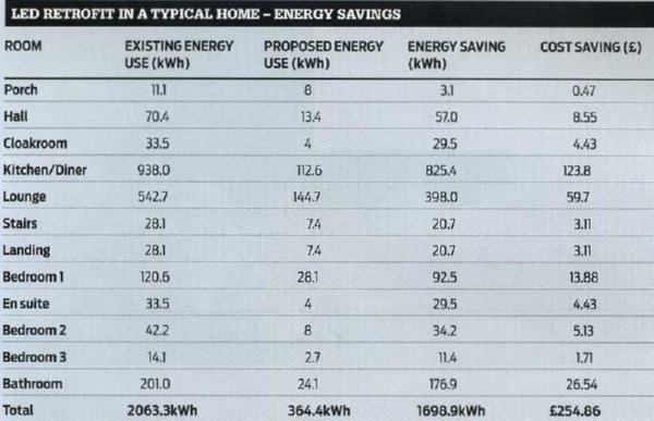 LED lighting savings chart - Lux magazine - SaveMoneyCutCarbon