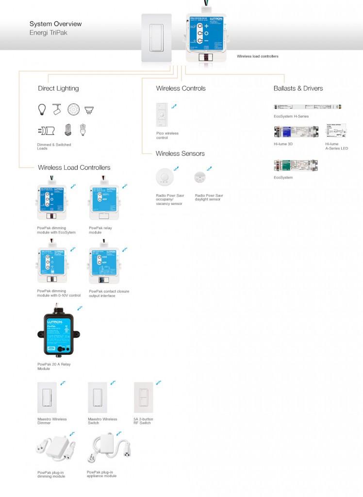 Lutron Energi TriPak Compatibility