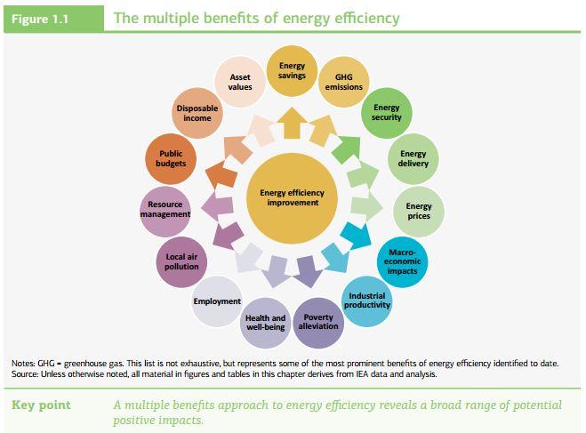 IEA chart showing multiple benefits of energy efficiency