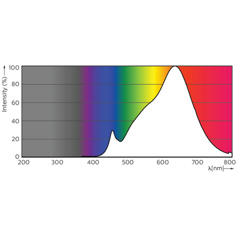 Philips Master LED Spotlight GU10 ExpertColor - Spectrum