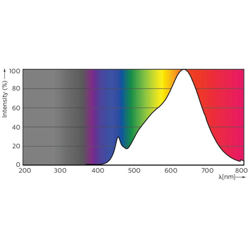 Philips Master LED Spotlight GU10 ExpertColor - Spectrum