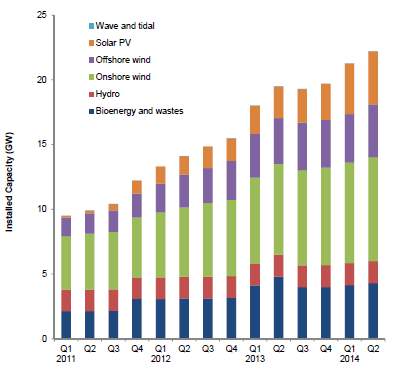 Renewable energy capacity chart 2014