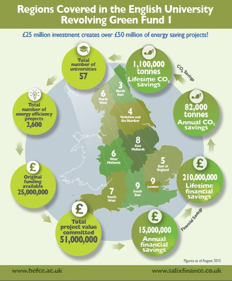 Revolving Green Fund
