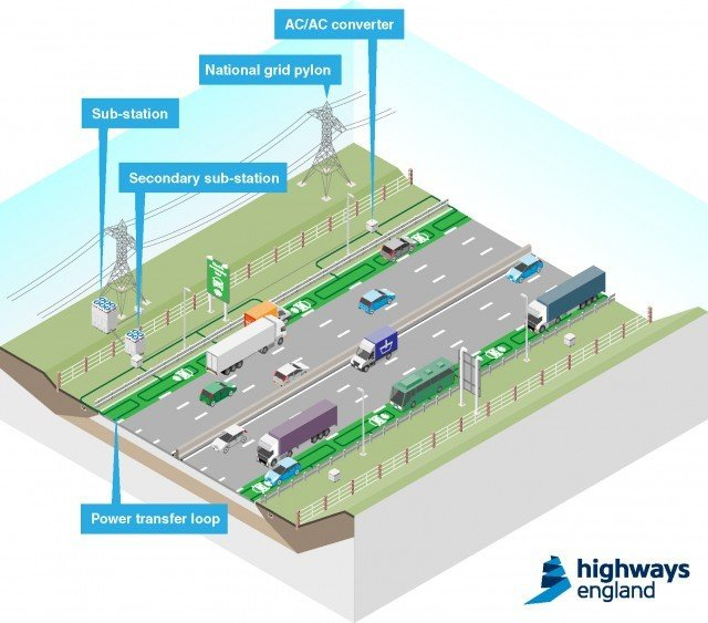 Diagram of road that charges electric cars on the move
