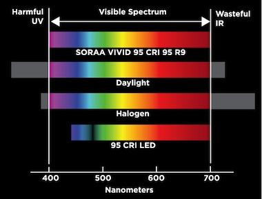 Spectrum CRI 95