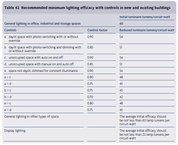 Part L lighting controls table