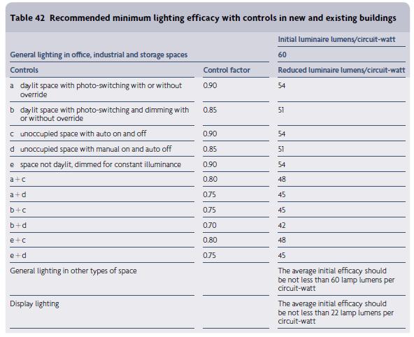 Part L lighting controls table