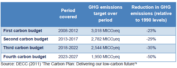 UK carbon budgets table 2014