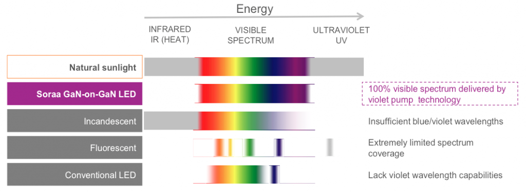 Visible Spectrum Light