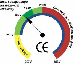 voltage optimisation chart