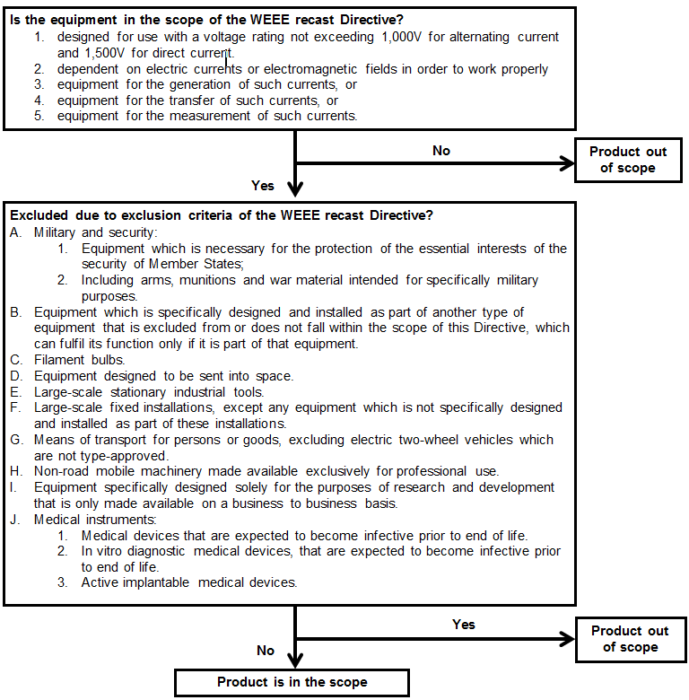 image of WEEE product inclusion decision tree