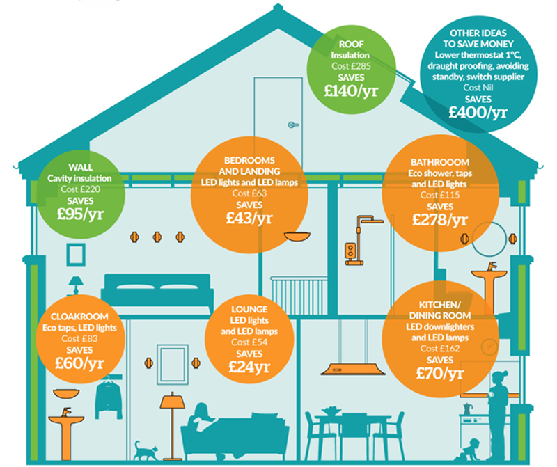 Learn save energy and water saving at home for How to save water in your house
