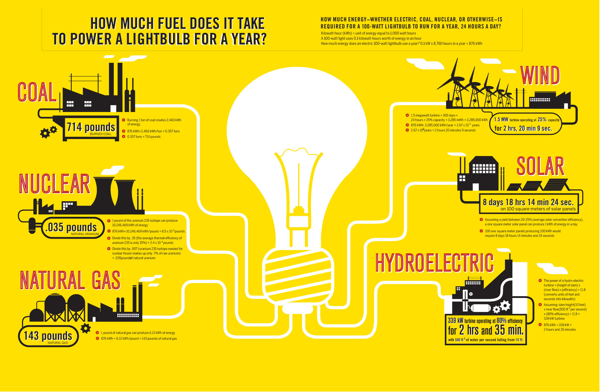 Lighting fuel consumption infographic