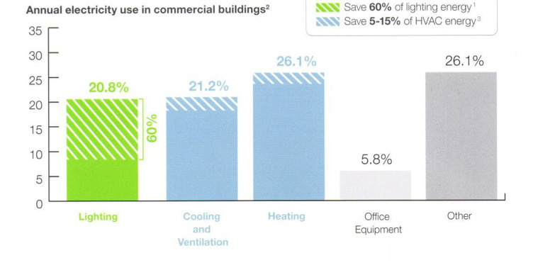 Graph showing energy savings with intelligent lighting controls