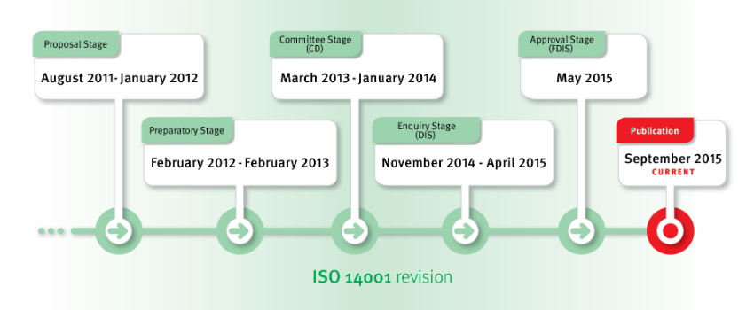 Flow chart of ISO 14001 revision process