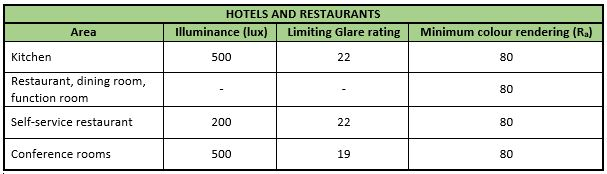 lighting_levels-hotels_restaurants