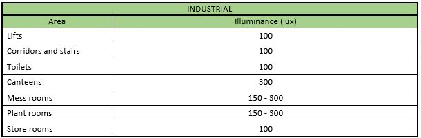 brief guide to lighting levels rh savemoneycutcarbon com Lux Level for Factories Residential Footcandle Levels